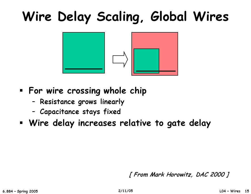 L04 – Wires 15 6.884 – Spring 2005 2/11/05 Wire Delay Scaling, Global Wires  For wire crossing whole chip –Resistance grows linearly –Capacitance stays fixed  Wire delay increases relative to gate delay [ From Mark Horowitz, DAC 2000 ]