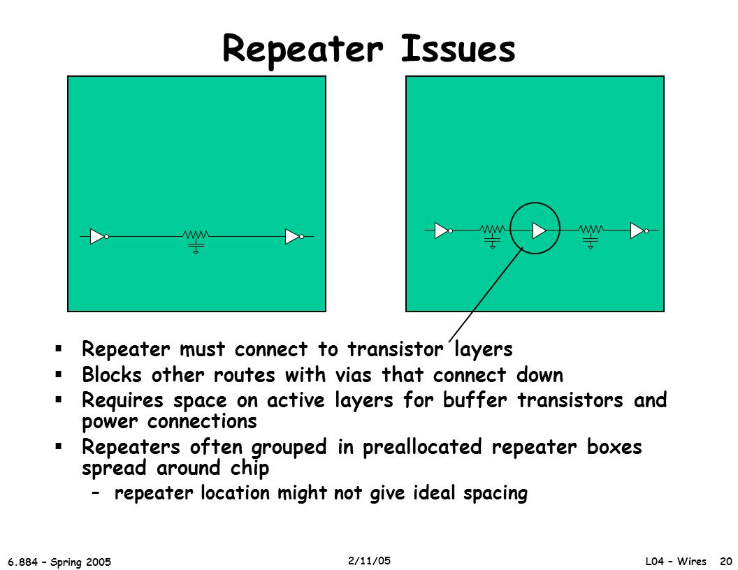 L04 – Wires 20 6.884 – Spring 2005 2/11/05 Repeater Issues  Repeater must connect to transistor layers  Blocks other routes with vias that connect down  Requires space on active layers for buffer transistors and power connections  Repeaters often grouped in preallocated repeater boxes spread around chip –repeater location might not give ideal spacing