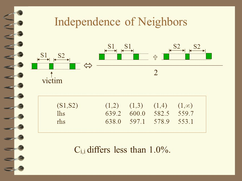 S2   S1S2 2 Independence of Neighbors C i,i differs less than 1.0%.