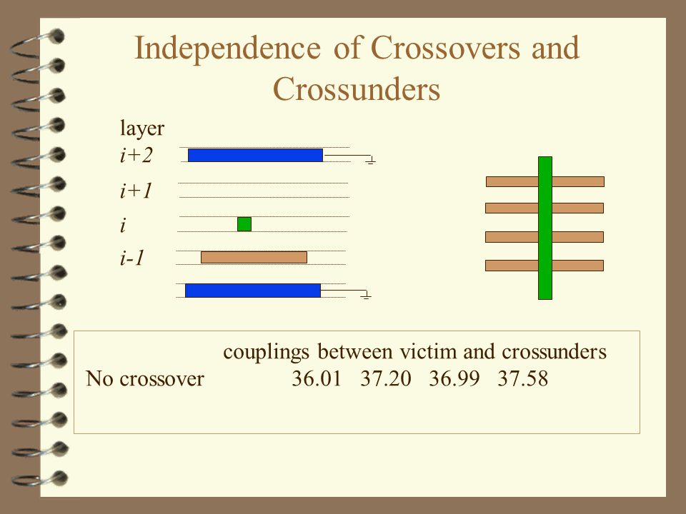 i i-1 i+1 layer i+2 couplings between victim and crossunders No crossover 36.0137.2036.9937.58 Independence of Crossovers and Crossunders