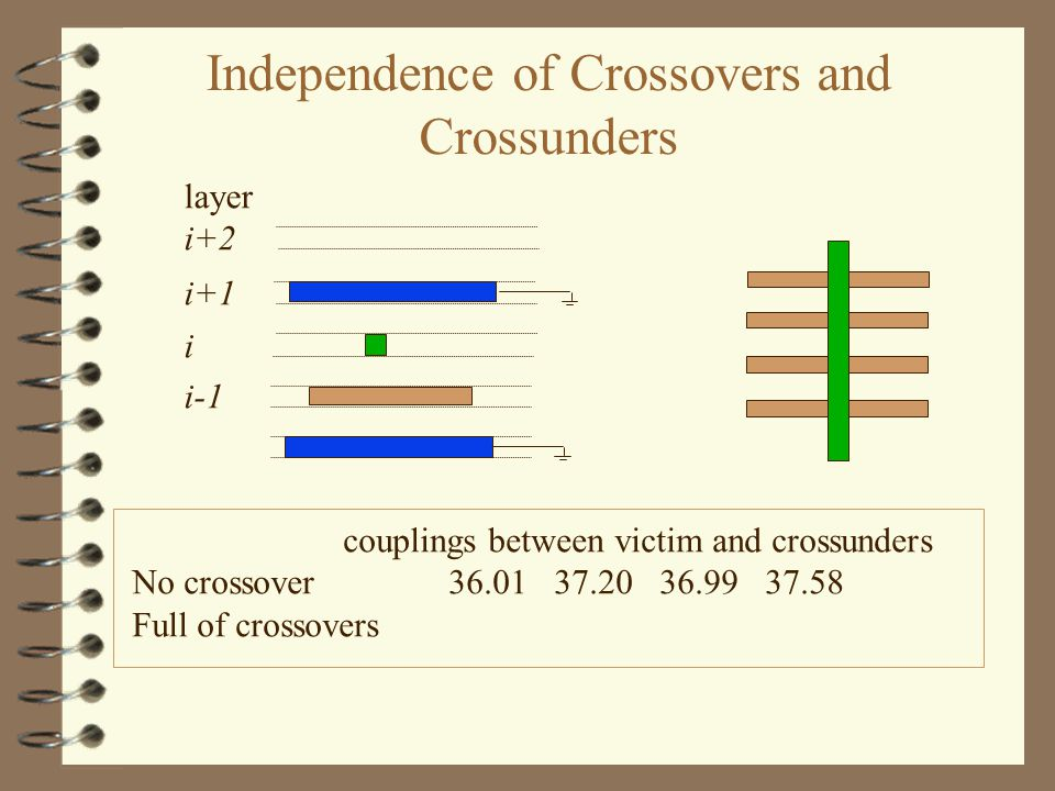 i i-1 i+1 layer i+2 couplings between victim and crossunders No crossover 36.0137.2036.9937.58 Full of crossovers Independence of Crossovers and Crossunders
