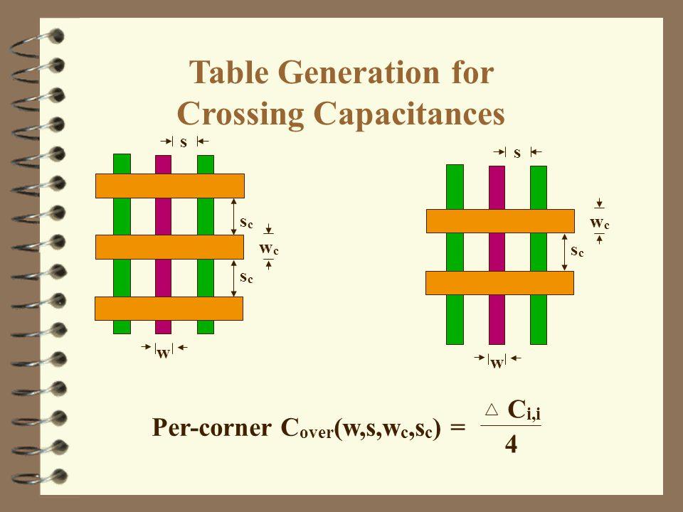 C i,i Per-corner C over (w,s,w c,s c ) = 4 s scsc wcwc s scsc wcwc scsc w w Table Generation for Crossing Capacitances