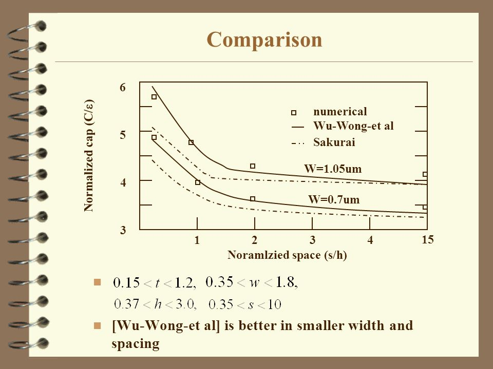 Comparison n n [Wu-Wong-et al] is better in smaller width and spacing numerical Wu-Wong-et al Sakurai Noramlzied space (s/h) Normalized cap (C/  ) 3 4 5 6 1 2 3 4 15 W=1.05um W=0.7um