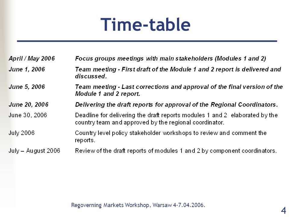 Regoverning Markets Workshop, Warsaw 4-7.04.2006. 4 Time-table