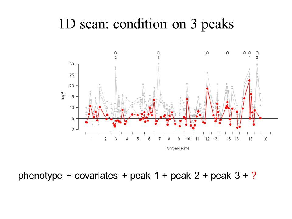 1D scan: condition on 3 peaks phenotype ~ covariates + peak 1 + peak 2 + peak 3 + ?