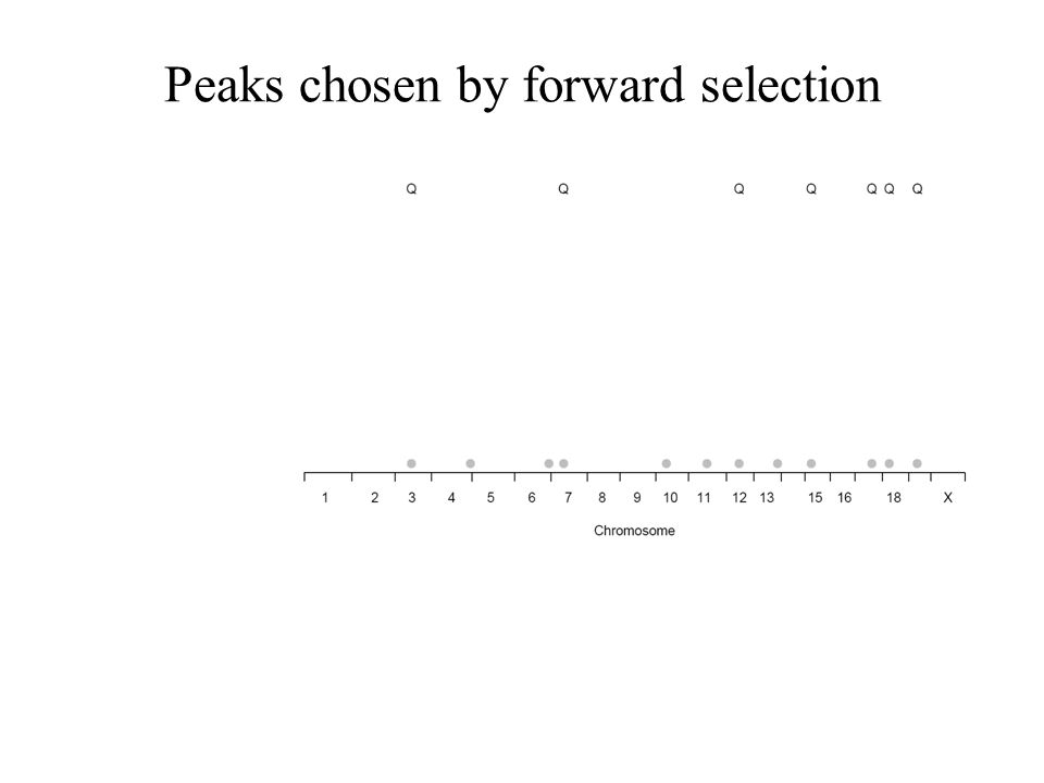 Peaks chosen by forward selection