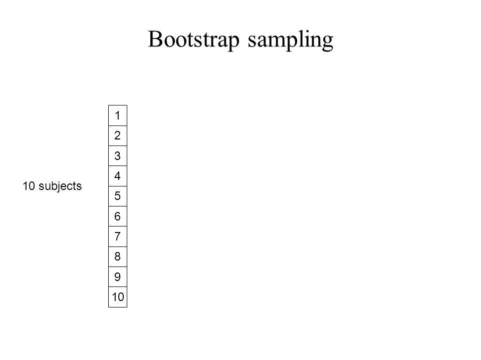 Bootstrap sampling 1 2 3 4 5 6 7 8 9 10 10 subjects