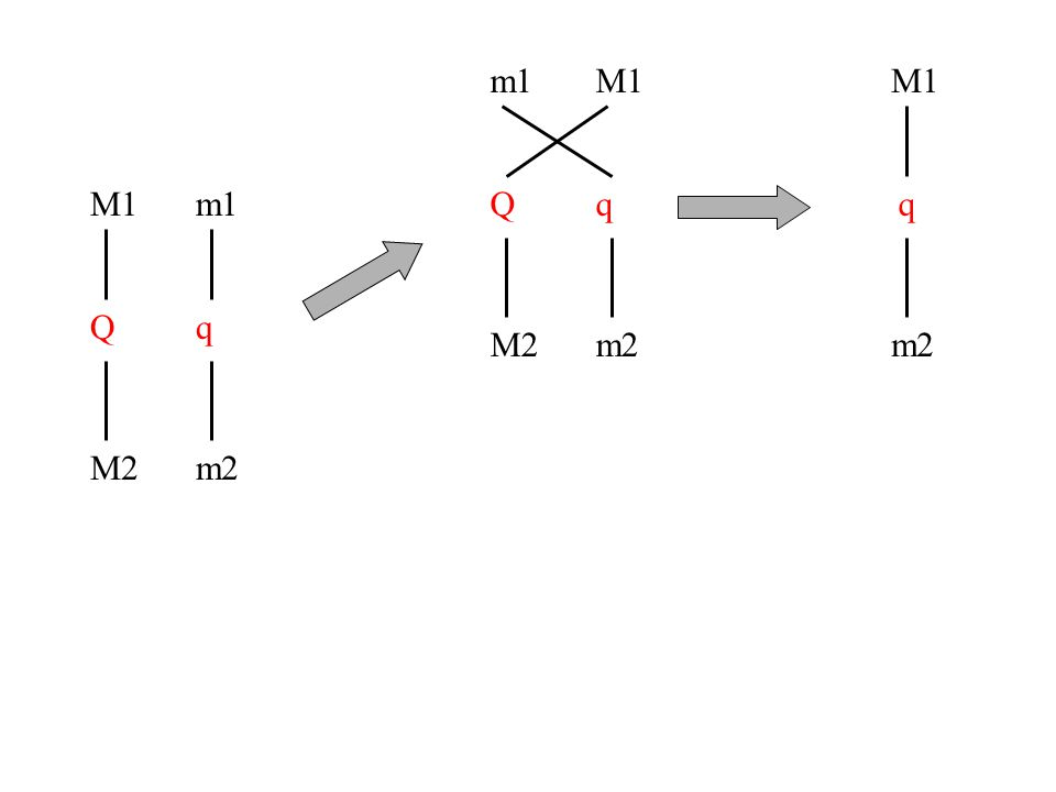 M1 Q M2 m1 q m2 m1 Q M2 M1 q m2 M1 q m2