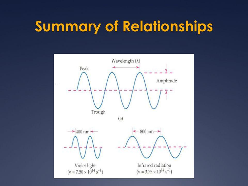 Summary of Relationships