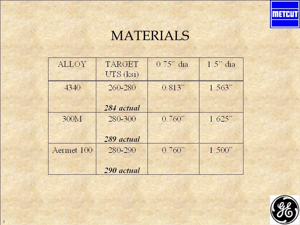 3 MATERIALS