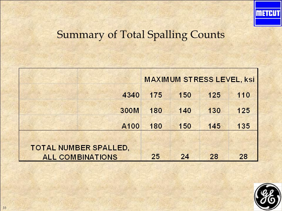 33 Summary of Total Spalling Counts