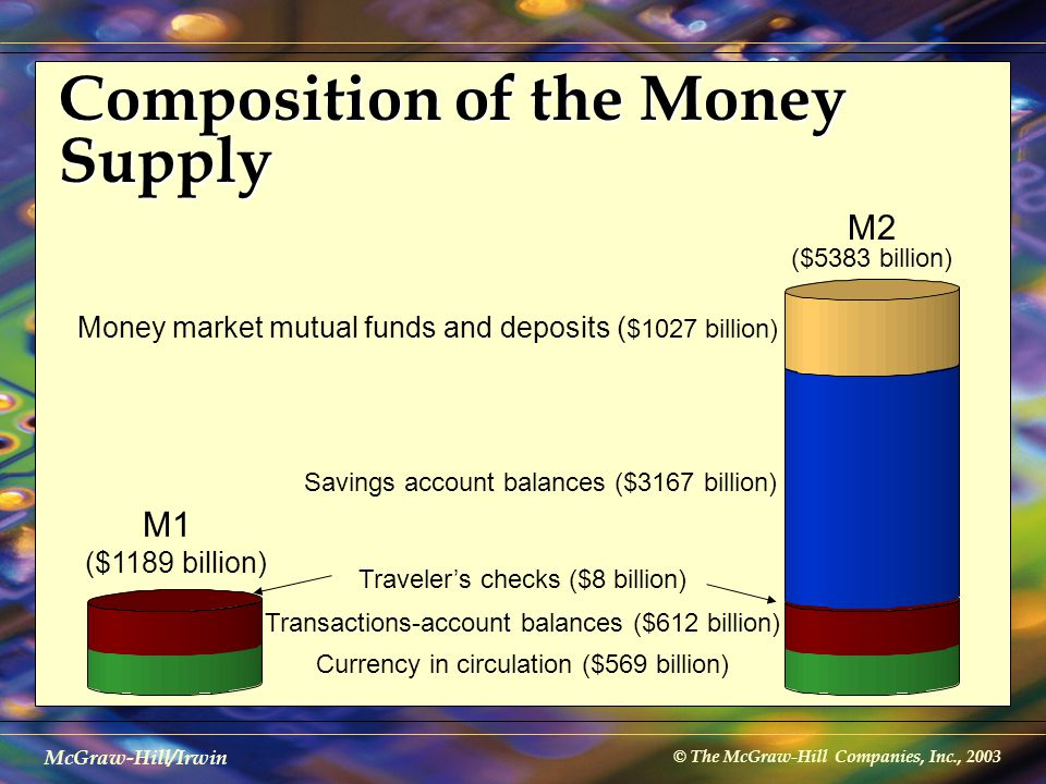 © The McGraw-Hill Companies, Inc., 2003 McGraw-Hill/Irwin Composition of the Money Supply Currency in circulation ($569 billion) Transactions-account