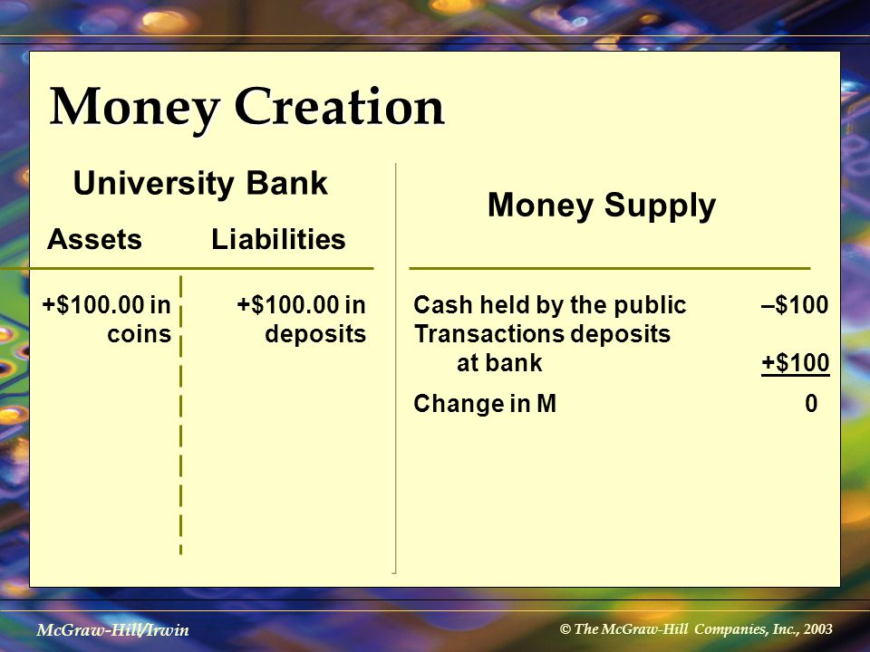© The McGraw-Hill Companies, Inc., 2003 McGraw-Hill/Irwin Money Creation AssetsLiabilities University Bank +$100.00 in coins +$100.00 in deposits Mone