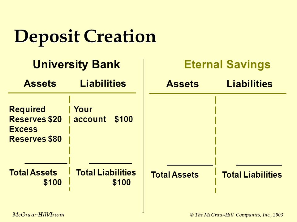 Deposit Creation AssetsLiabilities University Bank Required Reserves$20 Excess Reserves$80 Your account $100 Total Assets $100 Total Liabilities $100