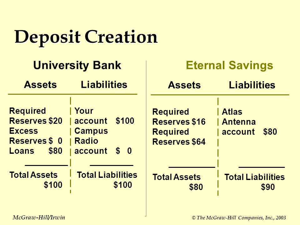 Deposit Creation AssetsLiabilities University Bank Required Reserves$20 Excess Reserves$ 0 Loans$80 Your account $100 Campus Radio account$ 0 Total As