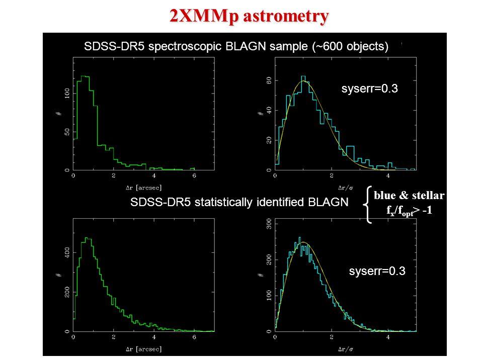 2XMMp astrometry SDSS-DR5 spectroscopic BLAGN sample (~600 objects) SDSS-DR5 statistically identified BLAGN blue & stellar f x /f opt > -1 syserr=0.3