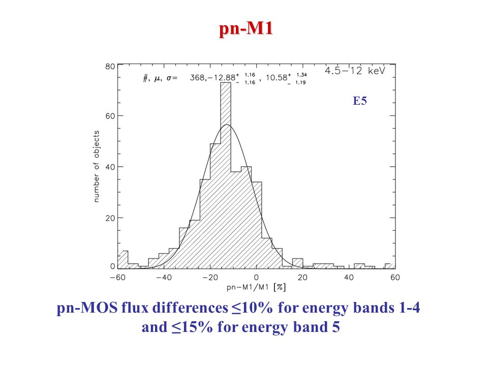E5 pn-M1 pn-MOS flux differences ≤10% for energy bands 1-4 and ≤15% for energy band 5