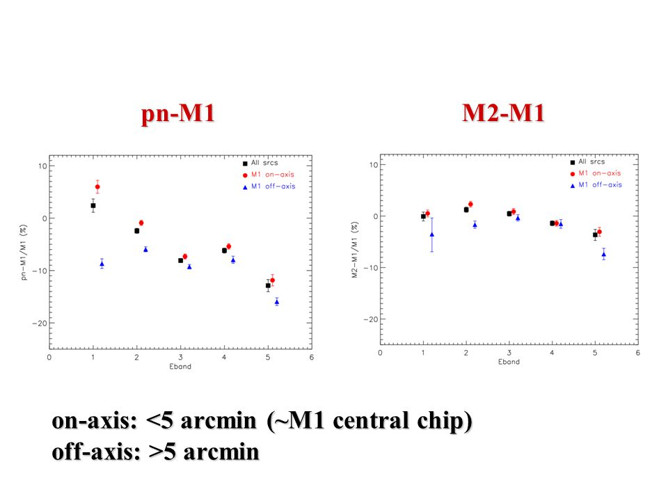 on-axis: 5 arcmin pn-M1M2-M1