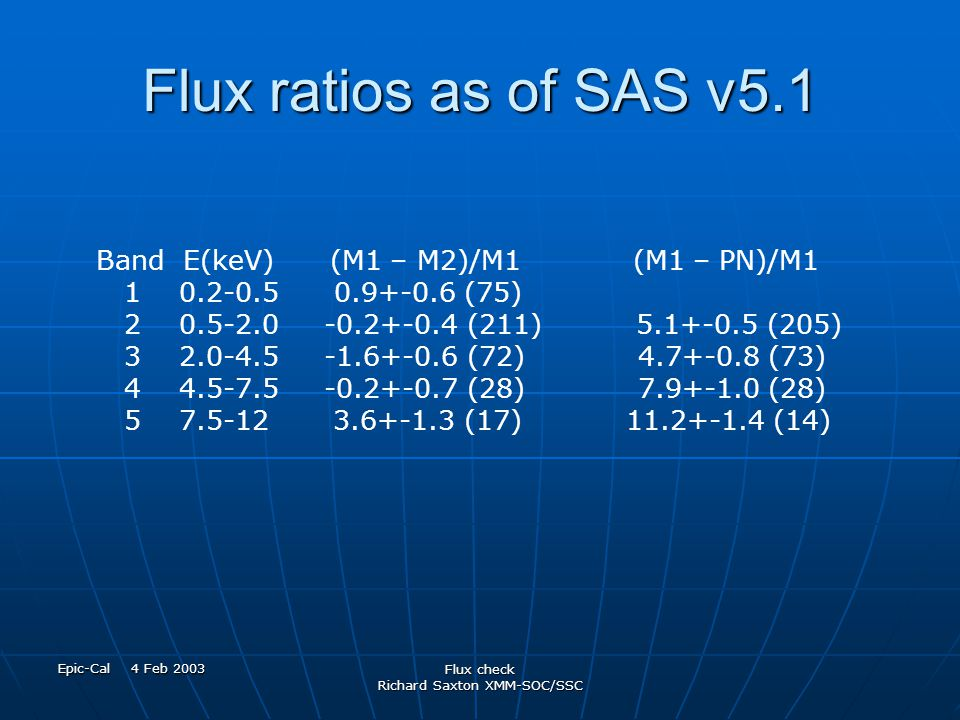 Epic-Cal 4 Feb 2003 Flux check Richard Saxton XMM-SOC/SSC Flux ratios as of SAS v5.1 Band E(keV) (M1 – M2)/M1 (M1 – PN)/M1 1 0.2-0.5 0.9+-0.6 (75) 2 0