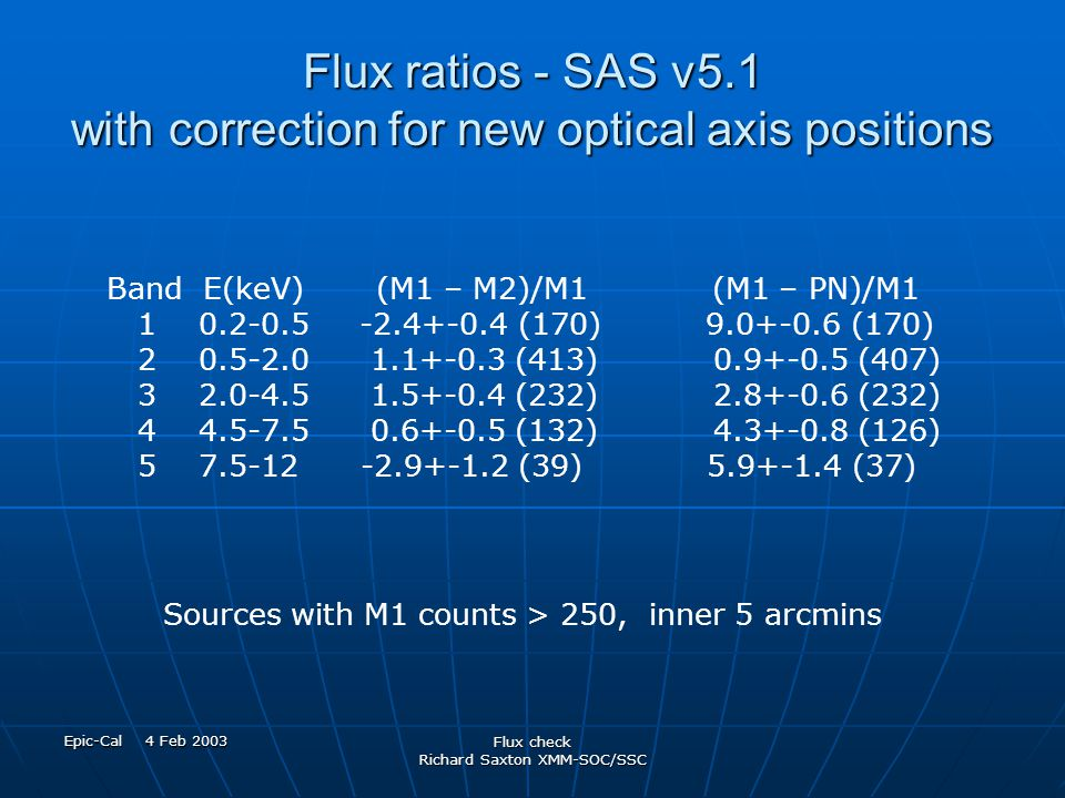 Epic-Cal 4 Feb 2003 Flux check Richard Saxton XMM-SOC/SSC Flux ratios - SAS v5.1 with correction for new optical axis positions Band E(keV) (M1 – M2)/