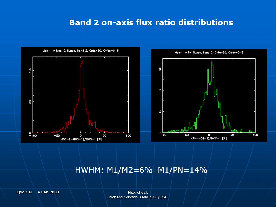 Epic-Cal 4 Feb 2003 Flux check Richard Saxton XMM-SOC/SSC HWHM: M1/M2=6% M1/PN=14% Band 2 on-axis flux ratio distributions