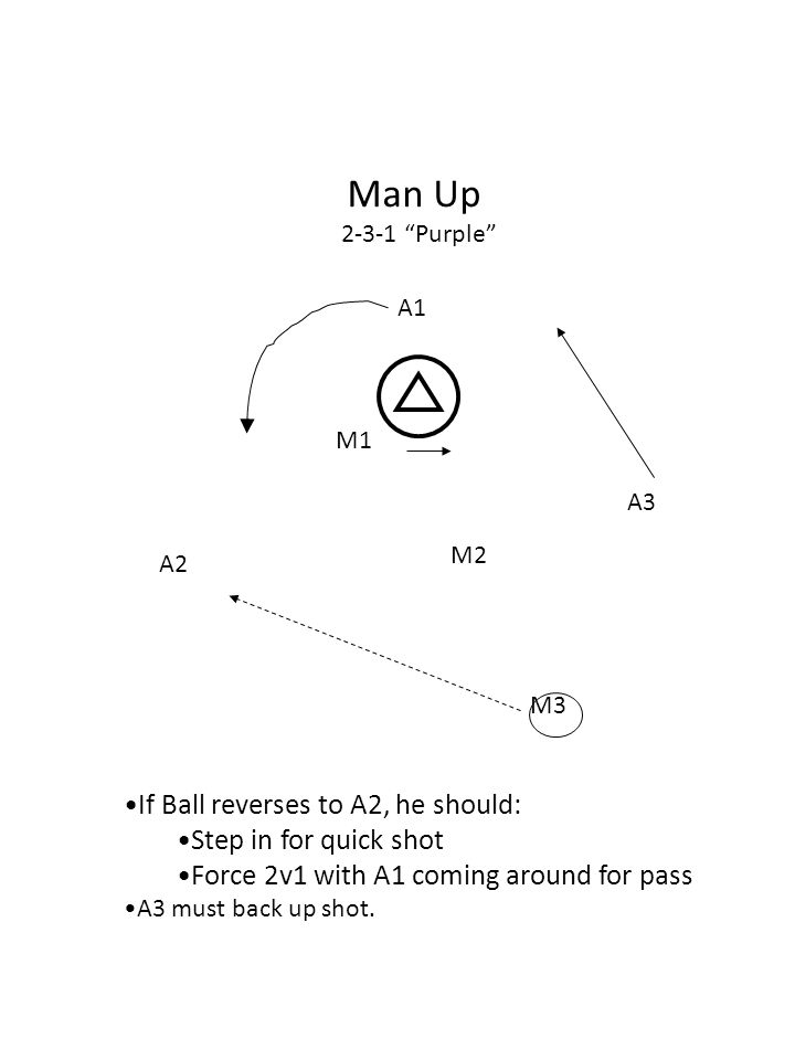 M2 A2 A3 M3 M1 A1 Man Up 2-3-1 Purple If Ball reverses to A2, he should: Step in for quick shot Force 2v1 with A1 coming around for pass A3 must back up shot.