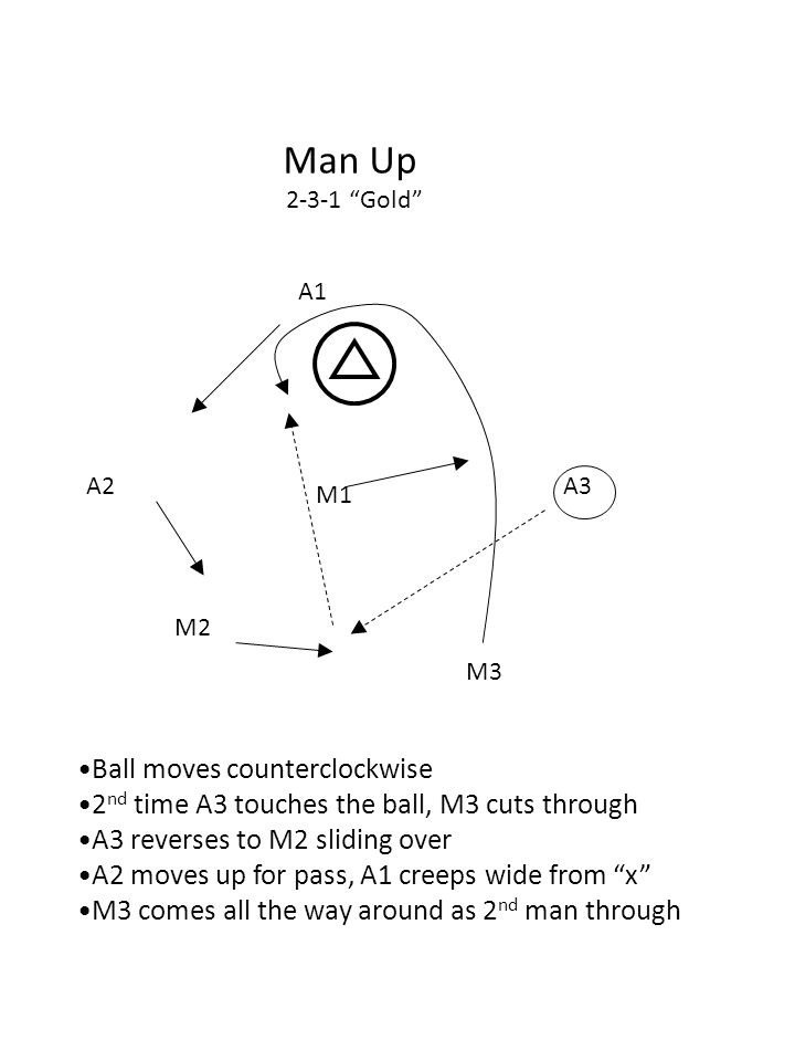 M2 A2A3 M3 M1 A1 Man Up 2-3-1 Gold Ball moves counterclockwise 2 nd time A3 touches the ball, M3 cuts through A3 reverses to M2 sliding over A2 moves up for pass, A1 creeps wide from x M3 comes all the way around as 2 nd man through