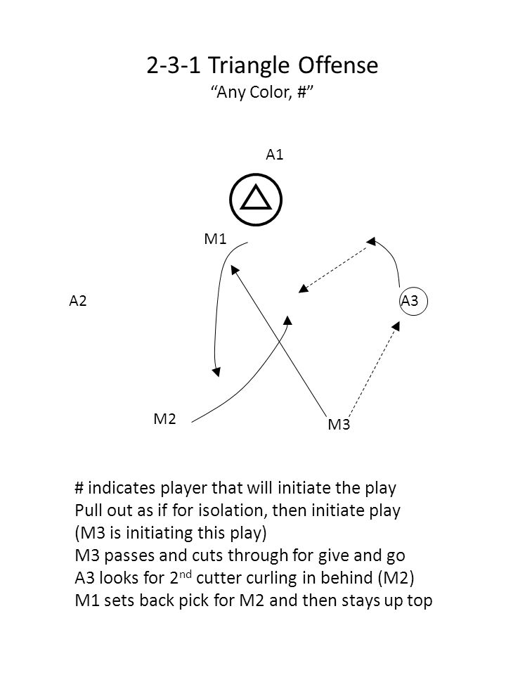 M2 A2A3 M3 M1 A1 2-3-1 Triangle Offense Any Color, # # indicates player that will initiate the play Pull out as if for isolation, then initiate play (M3 is initiating this play) M3 passes and cuts through for give and go A3 looks for 2 nd cutter curling in behind (M2) M1 sets back pick for M2 and then stays up top