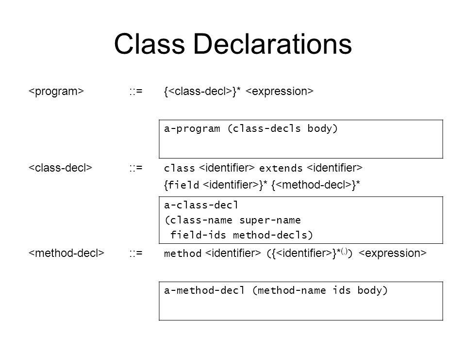 Class Declarations ::={ }* a-program (class-decls body) ::= class extends { field }* { }* a-class-decl (class-name super-name field-ids method-decls) ::= method ( { }* (,) ) a-method-decl (method-name ids body)
