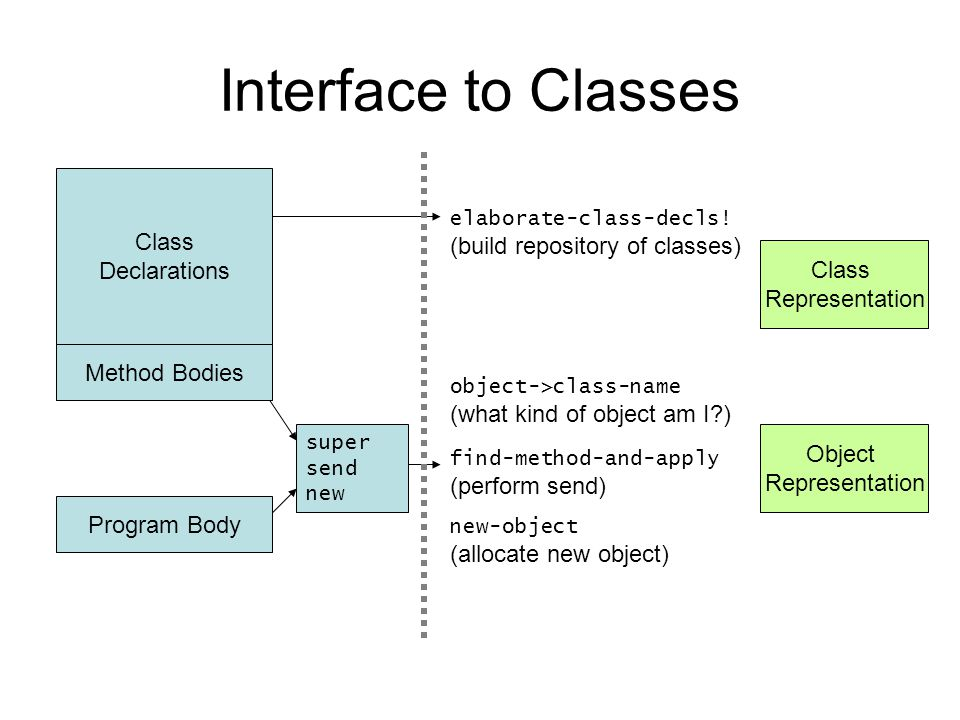 Interface to Classes Class Declarations elaborate-class-decls.