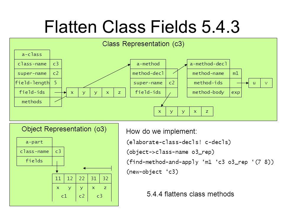 Class Representation (c3) Flatten Class Fields 5.4.3 Object Representation (o3) a-part c3class-name fields xzyxy 3231221211 c1c3c2 a-class c3class-name super-namec2 field-length5 field-ids methods zxyyx a-method method-decl super-namec2 field-ids zxyyx a-method-decl m1method-name method-ids expmethod-body vu How do we implement: (elaborate-class-decls.