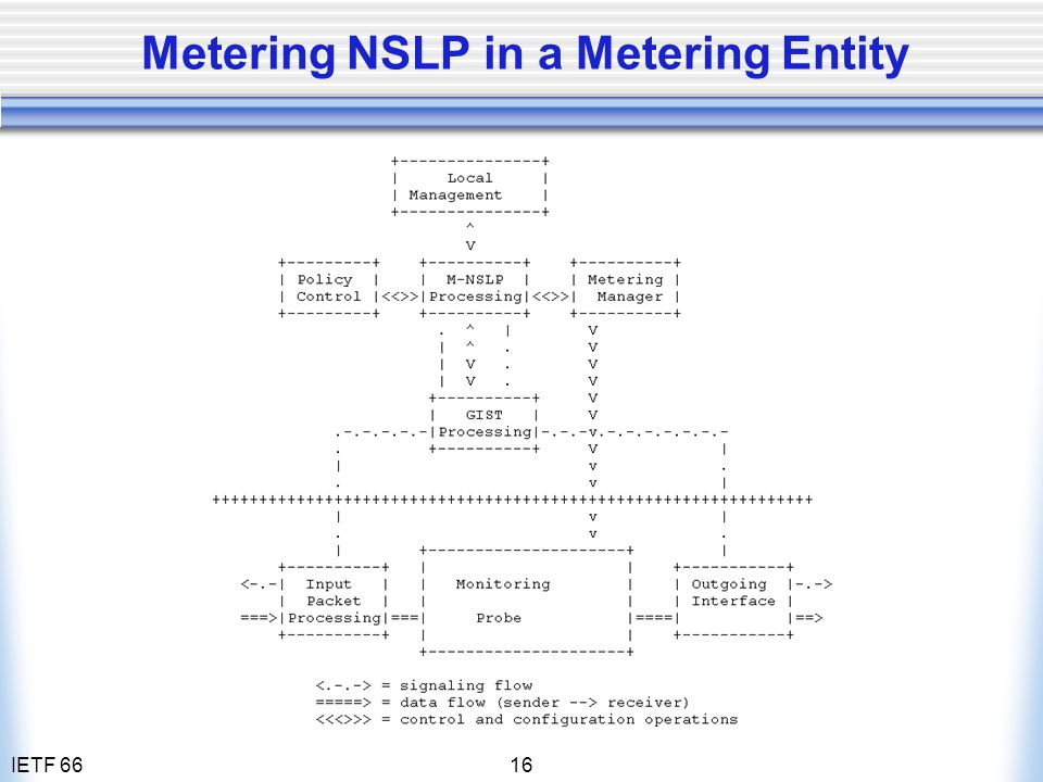 IETF 6616 Metering NSLP in a Metering Entity