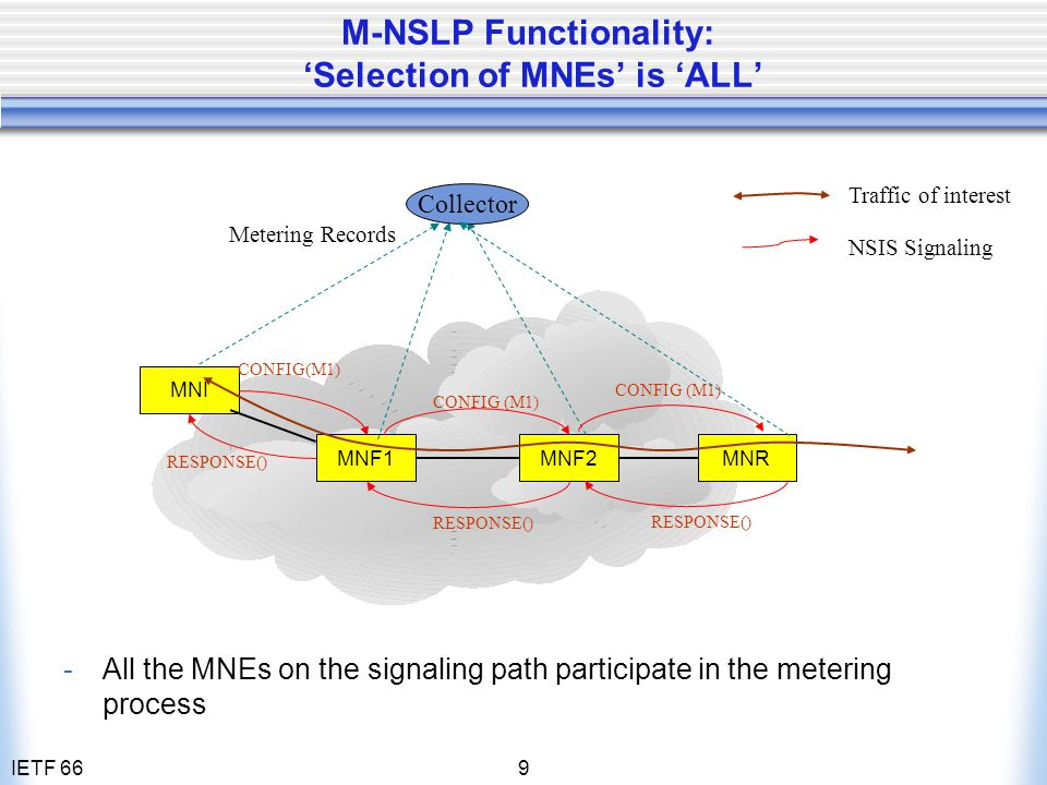 IETF 669 M-NSLP Functionality: 'Selection of MNEs' is 'ALL' Traffic of interest NSIS Signaling Metering Records MNI MNF1MNF2MNR CONFIG(M1) RESPONSE()