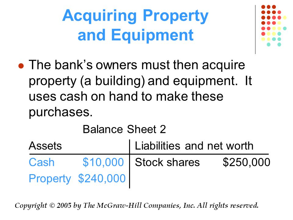 Acquiring Property and Equipment The bank's owners must then acquire property (a building) and equipment.