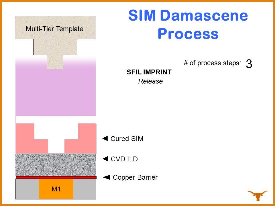 SIM Damascene Process M1 Copper Barrier # of process steps: 0 ◄ CVD ILD 1 2 SFIL IMPRINT PressFlashRelease ◄ Dispense SIM ◄ Cured SIM Multi-Tier Templ