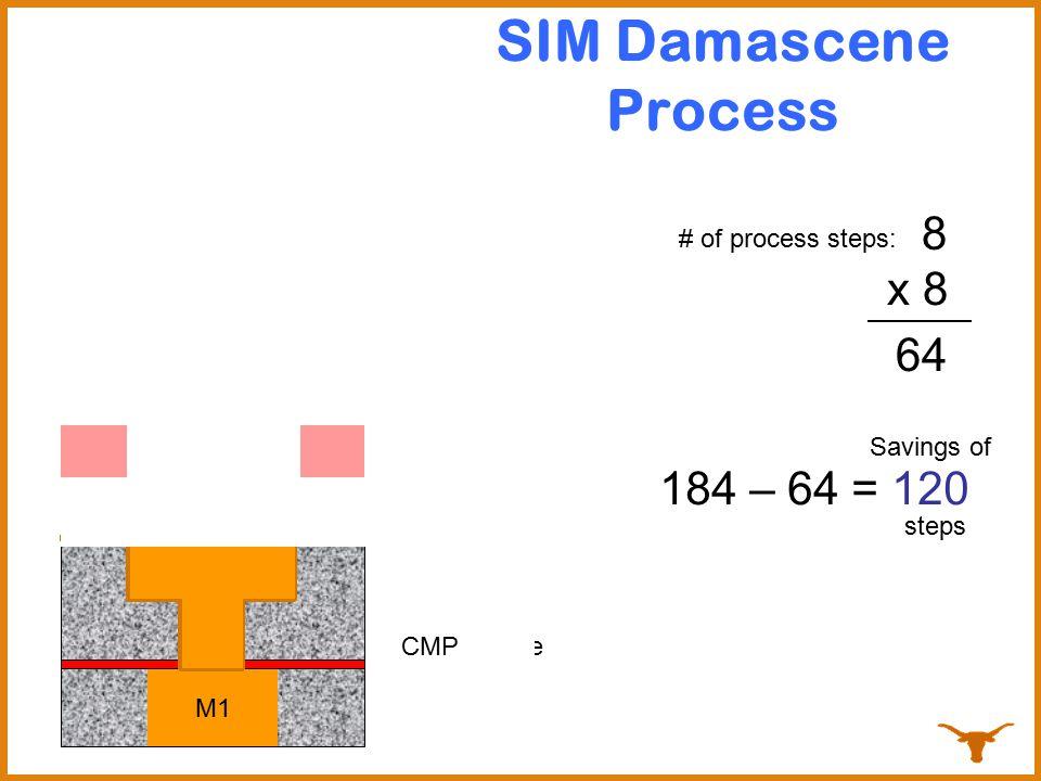 3 SIM Damascene Process M1 # of process steps: 4 Etch transfer 56 x 8 64 184 – 64 = 120 steps Savings of 7 Barrier EtchCopper SeedCopper PlateCMP 8