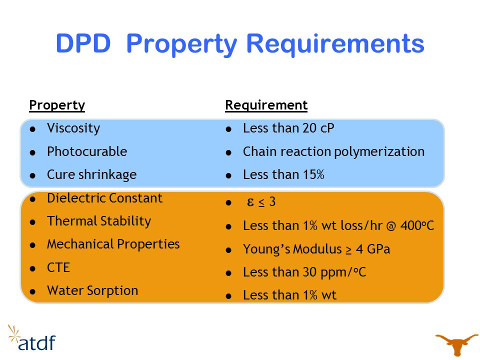 DPD Property Requirements Property Viscosity Photocurable Cure shrinkage Dielectric Constant Thermal Stability Mechanical Properties CTE Water Sorptio