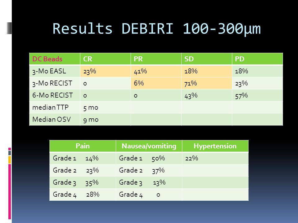 Results DEBIRI 100-300µm DC BeadsCRPRSDPD 3-Mo EASL23%41%18% 3-Mo RECIST06%71%23% 6-Mo RECIST0043%57% median TTP5 mo Median OSV9 mo PainNausea/vomitin