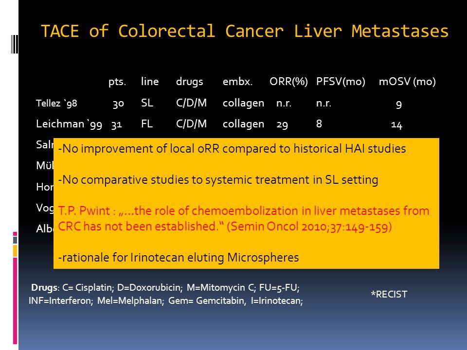 TACE of Colorectal Cancer Liver Metastases pts. linedrugsembx.ORR(%)PFSV(mo) mOSV (mo) Tellez `98 30 SLC/D/Mcollagen n.r.n.r. 9 Leichman `99 31 FLC/D/