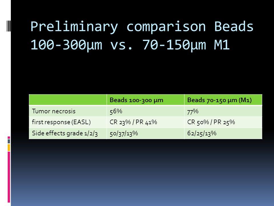 Preliminary comparison Beads 100-300µm vs. 70-150µm M1 Beads 100-300 µmBeads 70-150 µm (M1) Tumor necrosis56%77% first response (EASL)CR 23% / PR 41%C