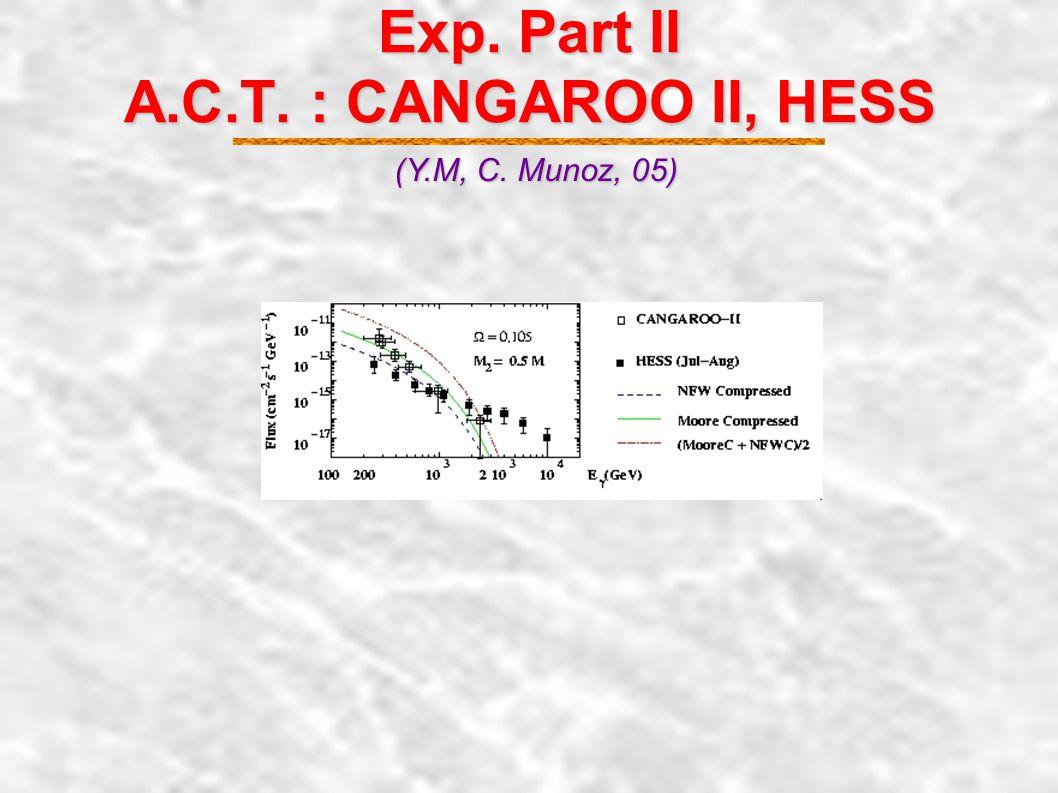 Exp. Part I EGRET (Y.M, C. Munoz, 05) MSUGRAWMAP Acc. Const. MH1MAP M3 = M/2 WMAP Acc. Const.