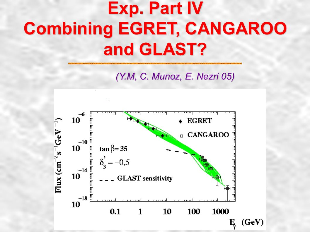 Exp. Part III Satellite GLAST (Y.M, C. Munoz, E. Nezri 05) MSUGRAMAP Acc. Const. MH1MAP M3 = M/2 MAP Acc. Const. A B C D