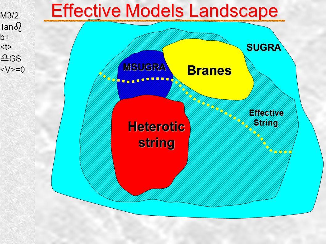 Effective Models Landscape SUGRA SUGRA M1 M2 M3 mH1 mH2 mQ mU mD mL mE Au Ad A  μ B MSUGRA M0 M1/2 A Tanb Signμ Effective String String M3/2 tan b d GS cos q =0Heteroticstring M3/2 Tan b b+ d GS =0 Branes