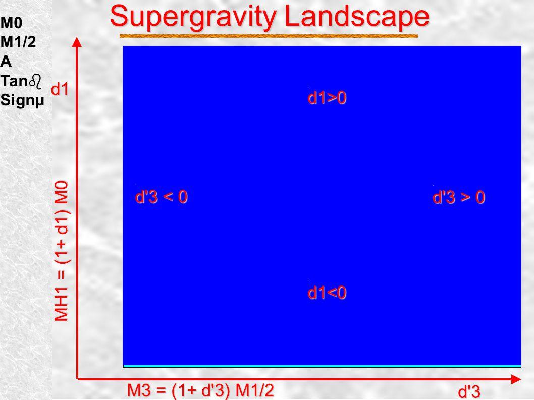 Supergravity Landscape M1 M2 M3 mH1 mH2 mQ mU mD mL mE Au Ad A  μ B SUGRA SUGRA M0 M1/2 A Tanb Signμ mSUGRA.