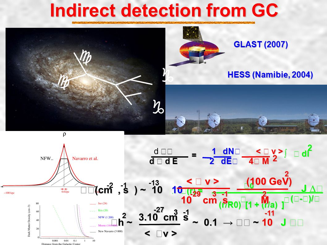Indirect detection from GC Indirect detection from GC c c g g GLAST (2007) HESS (Namibie, 2004) 1 dN d 1 dN d d E 2 dE 4 M ∫ dl ∫ dl22 = (r) =.