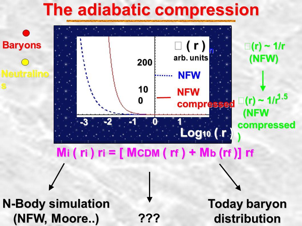 The adiabatic compression M i ( r i ) r i = [ M CDM ( r f ) + M b (r f )] r f N-Body simulation (NFW, Moore..) Today baryon distribution ??.