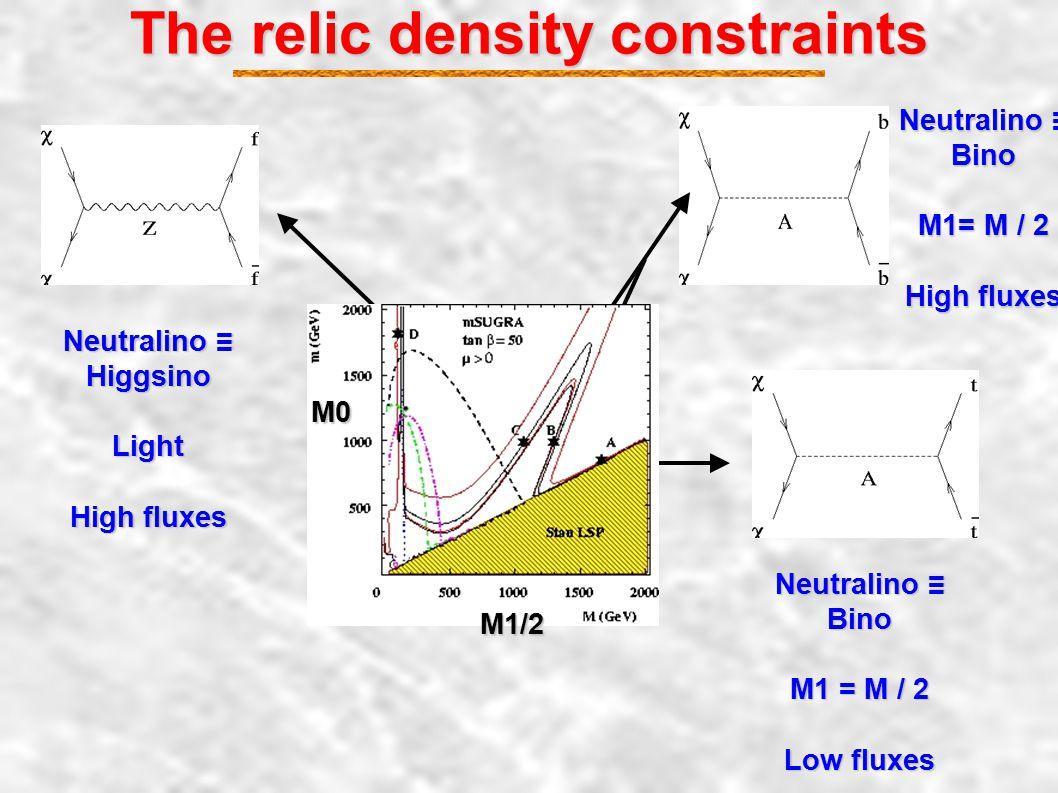 The relic density constraints Neutralino ≡ Higgsino Light High fluxes Neutralino ≡ Bino M1= M / 2 High fluxes Neutralino ≡ Bino M1 = M / 2 Low fluxes M0 M1/2