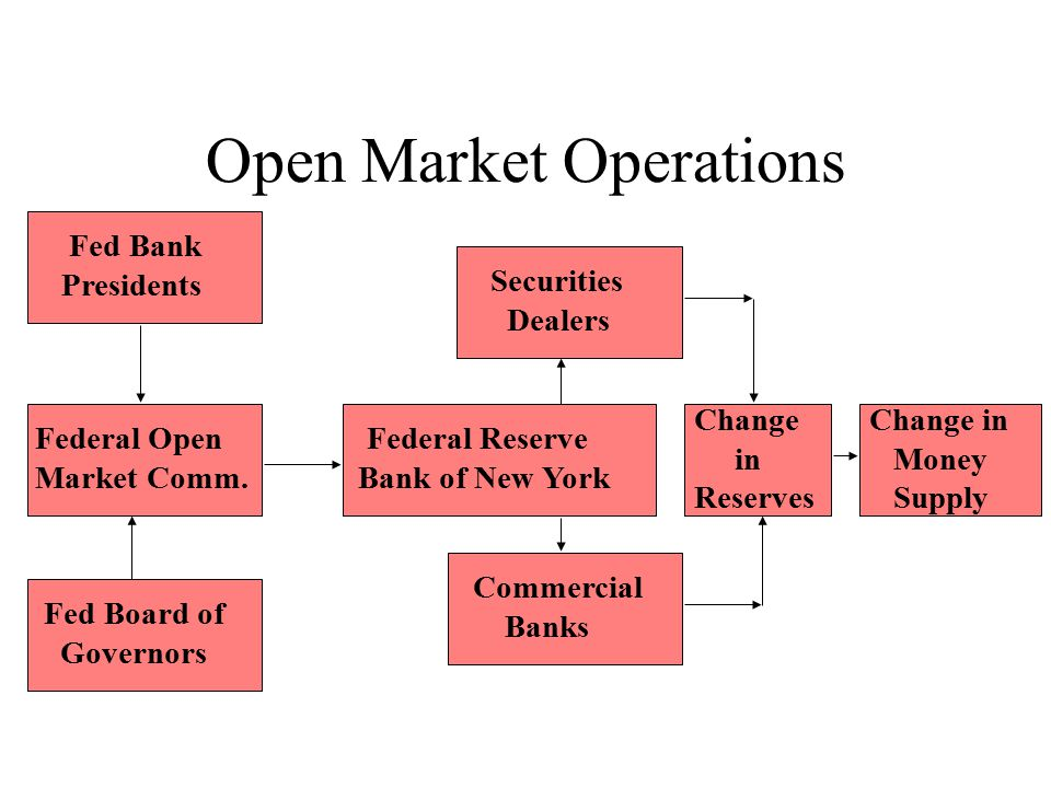 Open Market Operations Fed Bank Presidents Federal Open Market Comm. Fed Board of Governors Securities Dealers Federal Reserve Bank of New York Commer