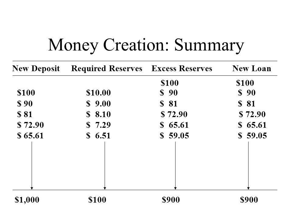 The M1 Model: Derivation Definitions: –M1 = D + C –Base = R + C –Total Deposits = D Assumptions: –r = R/D = required reserve ratio for deposits –e = E/D = the excess reserve ratio –c = C/D = the ratio of currency to deposits