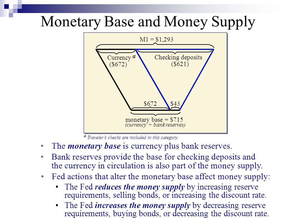 Bank reserves provide the base for checking deposits and Checking deposits ($621) $43 $672 M1 = $1,293 monetary base = $715 (currency + bank reserves)
